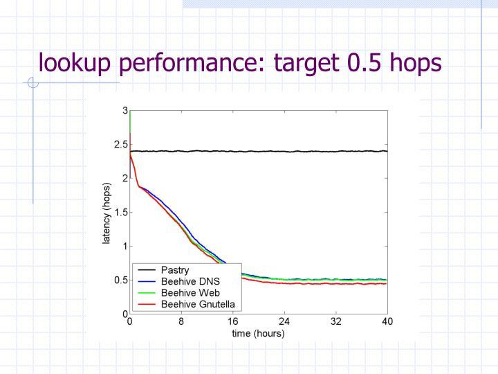 lookup performance: target 0.5 hops