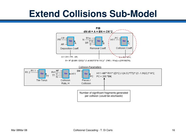 Extend Collisions Sub-Model