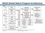 nasa orbital debris program architecture