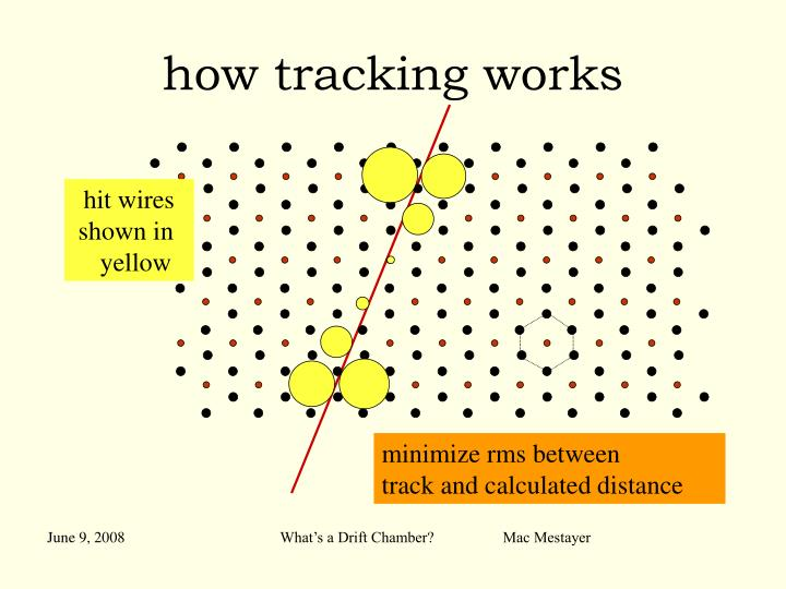 how tracking works