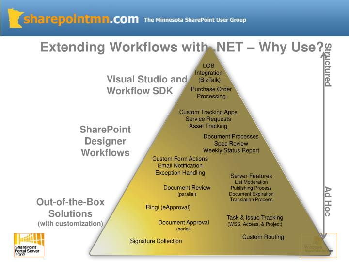 Extending Workflows with .NET – Why Use?
