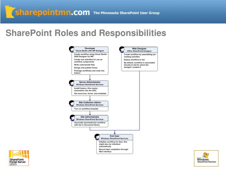 SharePoint Roles and Responsibilities