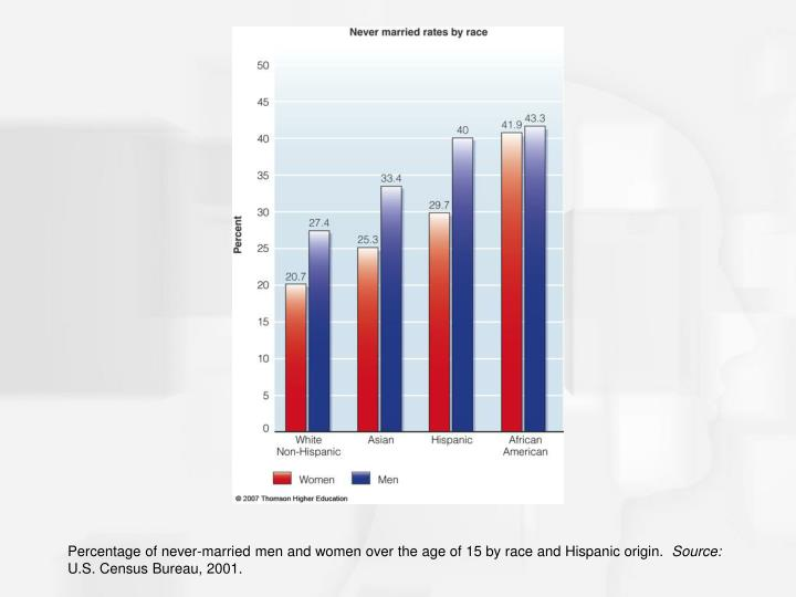 Percentage of never-married men and women over the age of 15 by race and Hispanic origin.