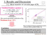 3 results and discussion 3 2 heat transfer of circular pipe cp2
