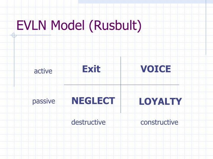EVLN Model (Rusbult)