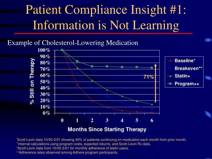 Patient Compliance Insight #1: