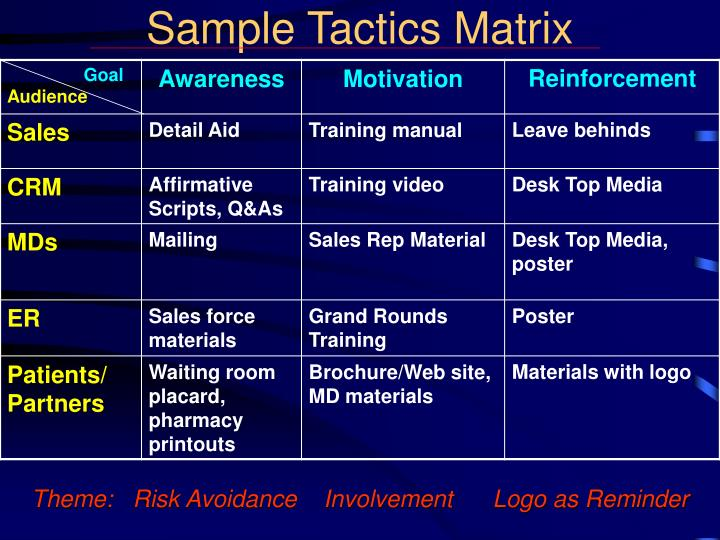 Sample Tactics Matrix