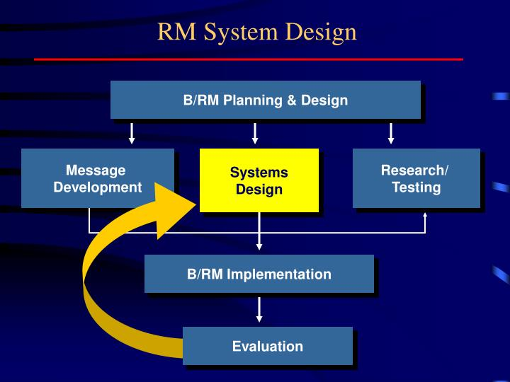 RM System Design