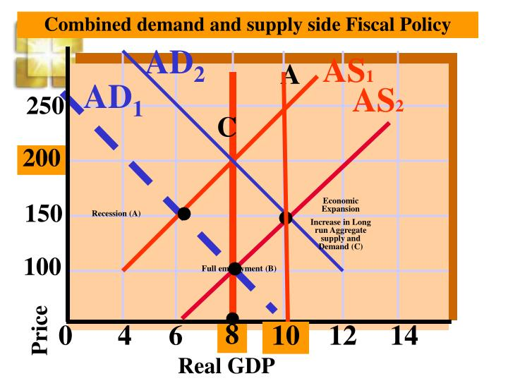 Combined demand and supply side Fiscal Policy