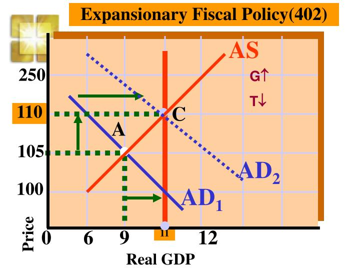 Expansionary Fiscal Policy(402)