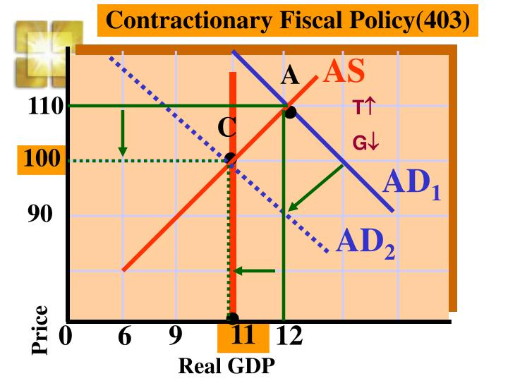 Contractionary Fiscal Policy(403)