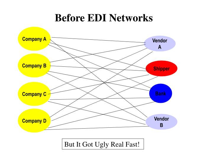 Before EDI Networks