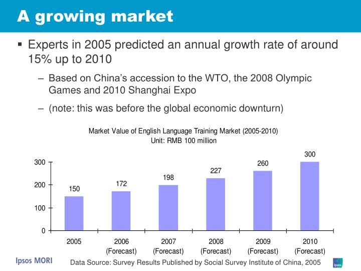 A growing market