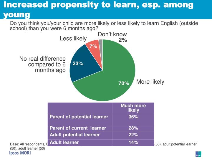 Increased propensity to learn, esp. among young