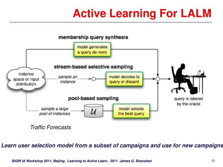 Active Learning For LALM