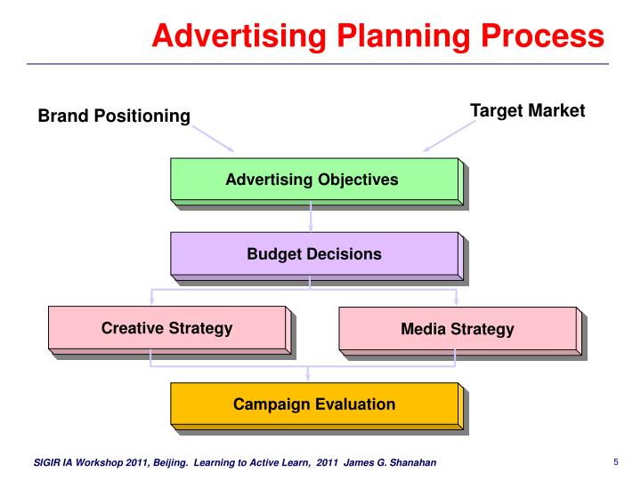 Advertising Planning Process