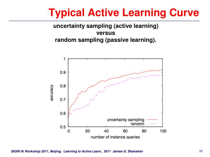 Typical Active Learning Curve