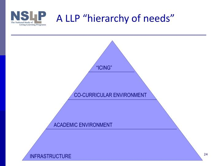 """A LLP """"hierarchy of needs"""""""