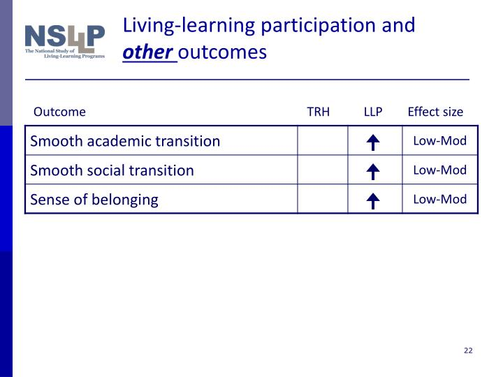 Living-learning participation and