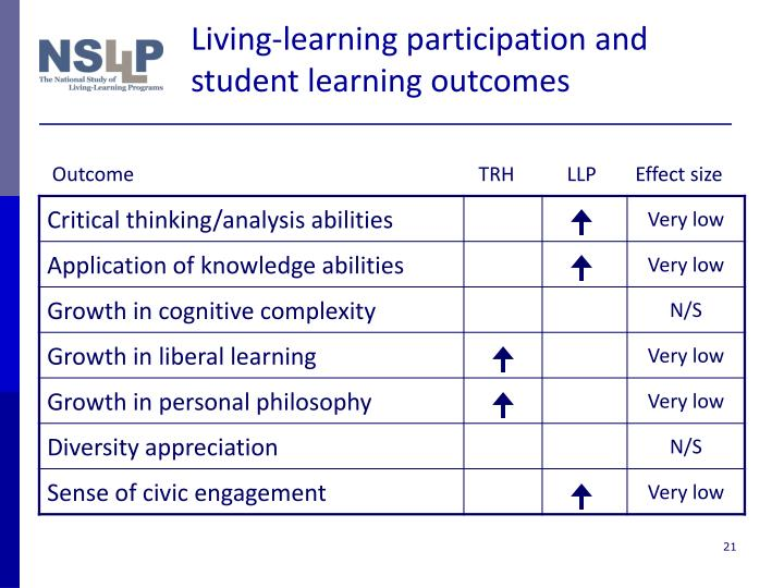 Living-learning participation and student learning outcomes