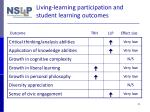 living learning participation and student learning outcomes