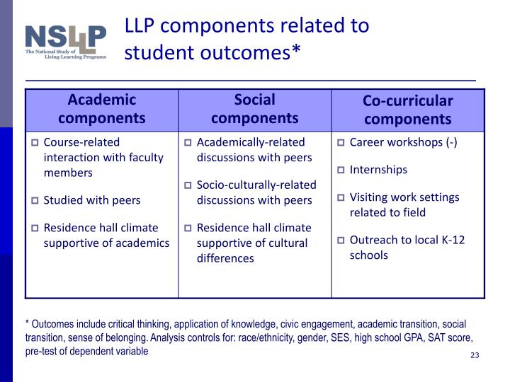 LLP components related to