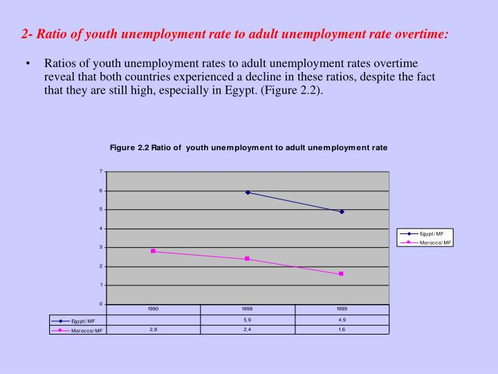 2- Ratio of youth unemployment rate to adult unemployment rate overtime: