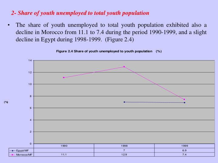 2- Share of youth unemployed to total youth population