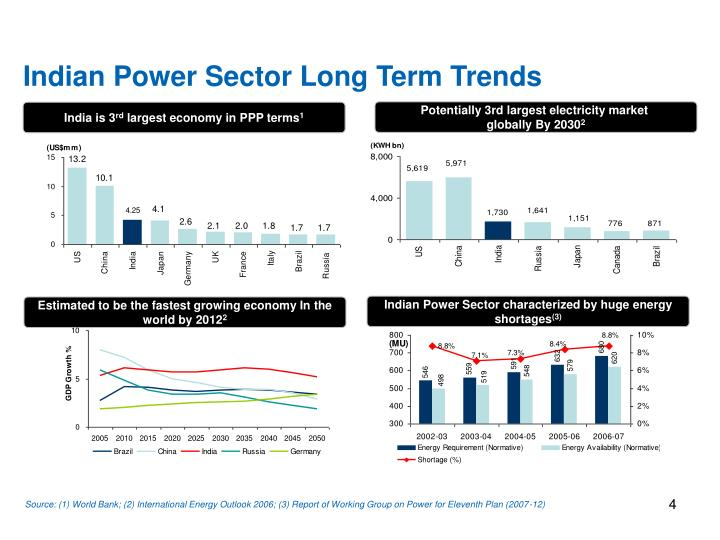 Indian Power Sector Long Term Trends
