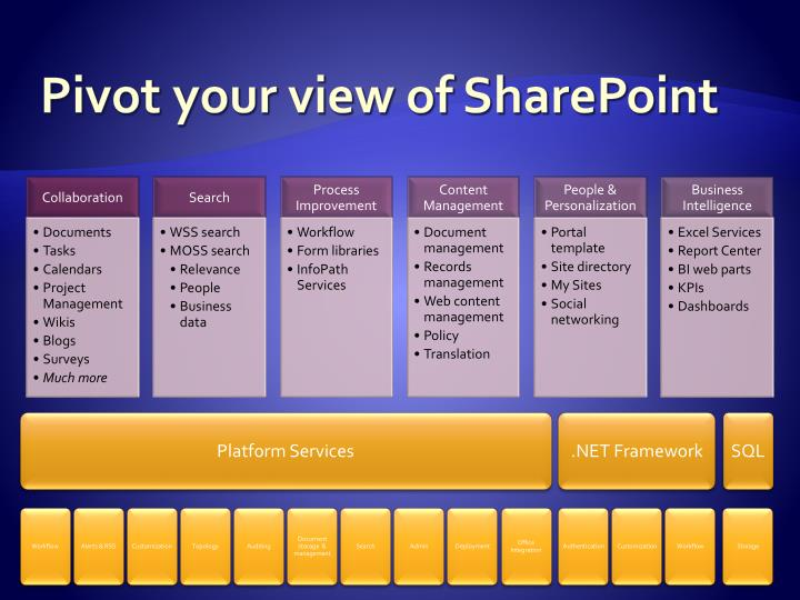 Pivot your view of SharePoint