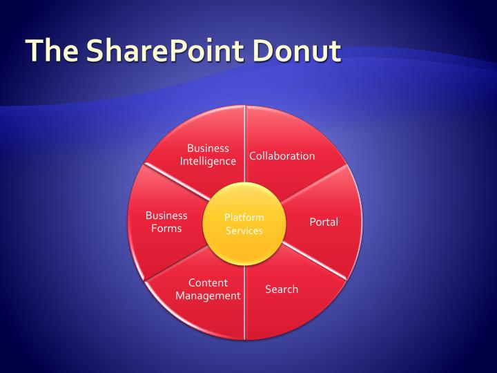 The SharePoint Donut