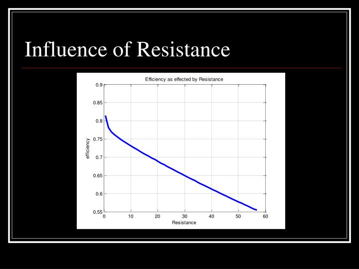 Influence of Resistance