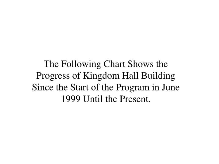 The Following Chart Shows the Progress of Kingdom Hall Building Since the Start of the Program in June 1999 Until the Present.