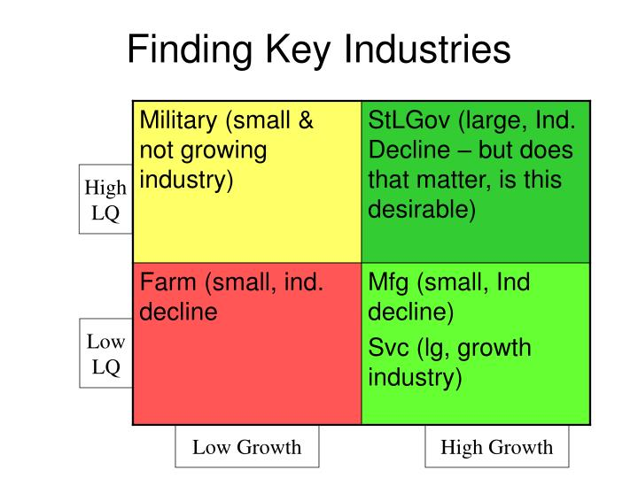 Finding Key Industries