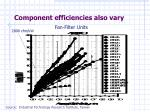 c omponent efficiencies also vary