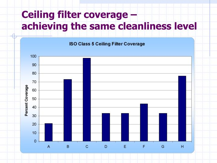 Ceiling filter coverage –