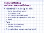 factors affecting make up system efficiency