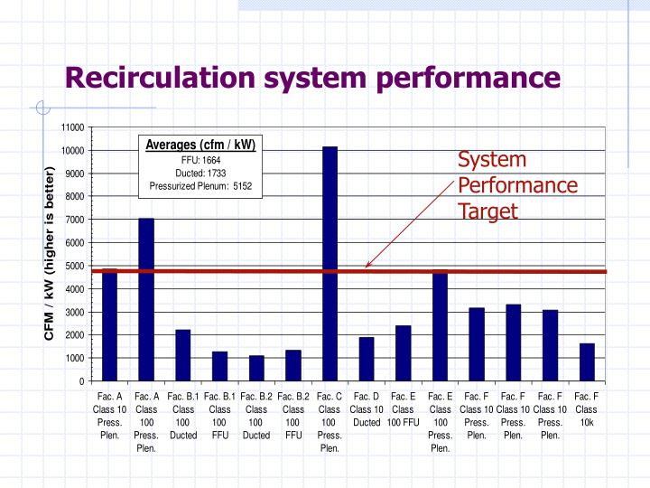 Recirculation system performance