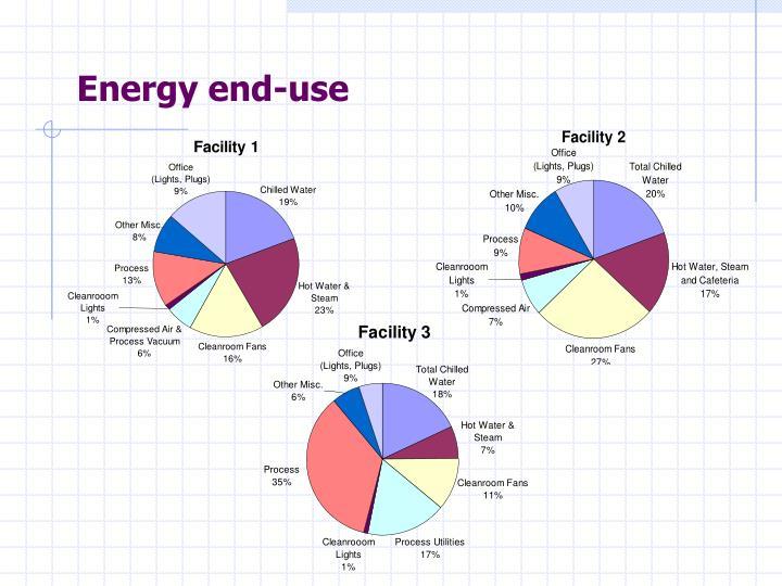 Energy end-use