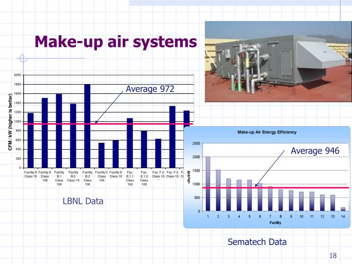 Make-up air systems