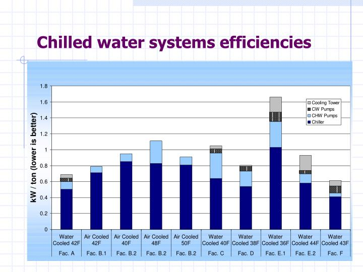 Chilled water systems efficiencies