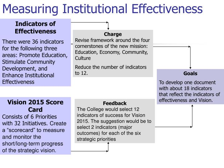 Measuring Institutional Effectiveness