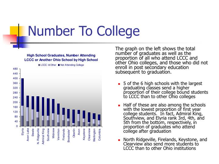 The graph on the left shows the total number of graduates as well as the proportion of all who attend LCCC and other Ohio colleges, and those who did not enroll in post secondary education subsequent to graduation.