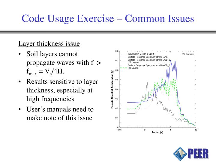 Code Usage Exercise – Common Issues