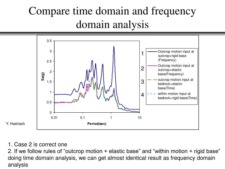 Compare time domain and frequency domain analysis