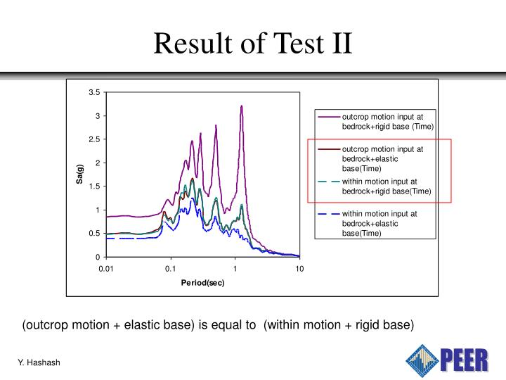 Result of Test II