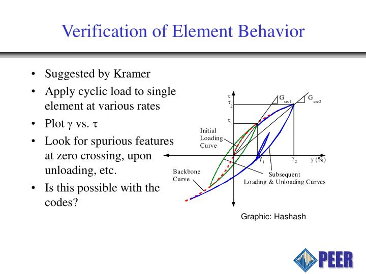 Verification of Element Behavior