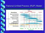 rational unified process rup model