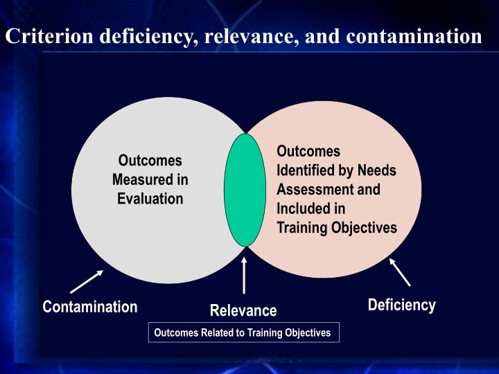 Criterion deficiency, relevance, and contamination