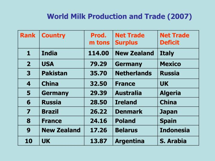 World Milk Production and Trade (2007)
